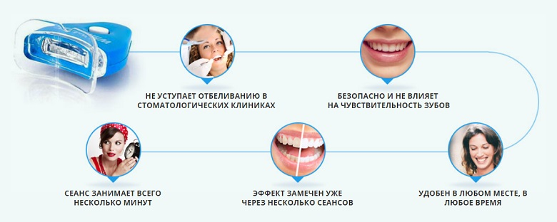 Отбеливание зубов перекисью водорода — отзывы,